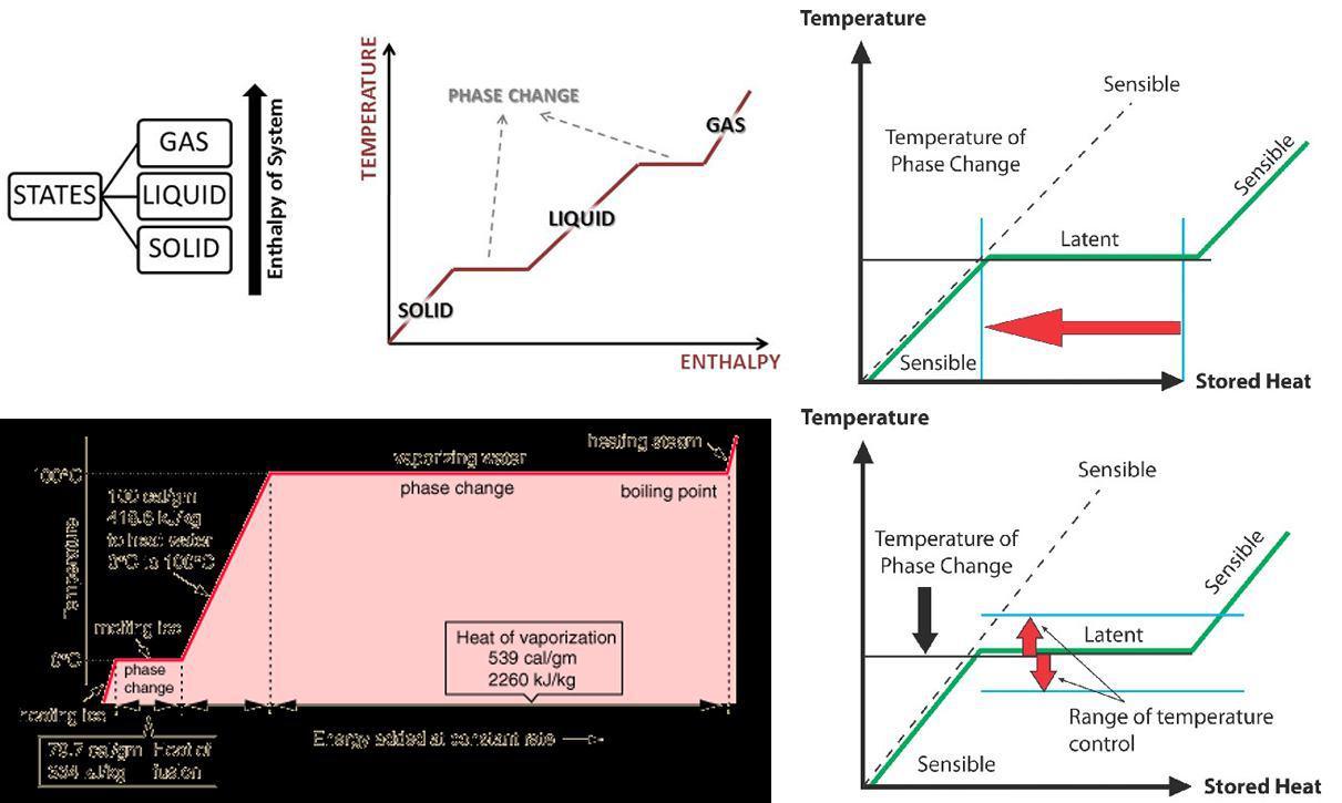 مواد-تغییر-فاز-دهنده-PCM