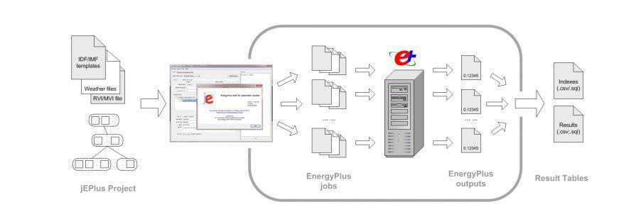 شبیه-سازی-با-سرور-مجازی-در-دیزاین-بیلدر-با-JEPlus