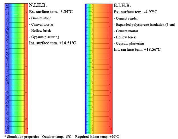 استراتژی-های-طراحی-اقلیمی-(نوسانات-دما-در-جداره-ها)
