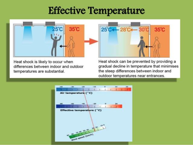 دمای-استاندارد-موثر-(Standard-Effective-Temperature-(SET