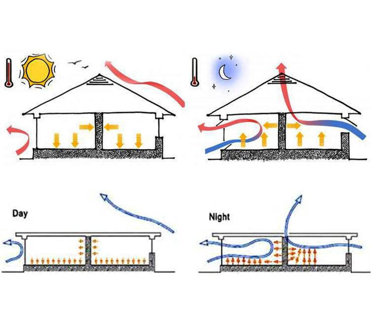 استراتژی های طراحی اقلیمی (تهویه در شب Night Purge Ventilation)