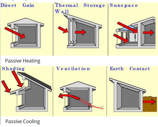 روش-های-غیر-فعال-سرمایش-و-گرمایش