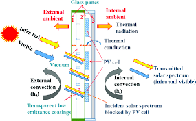 انتقال-حرارت-به-صورت-تابش-در-سطوح-نیمه-شفاف