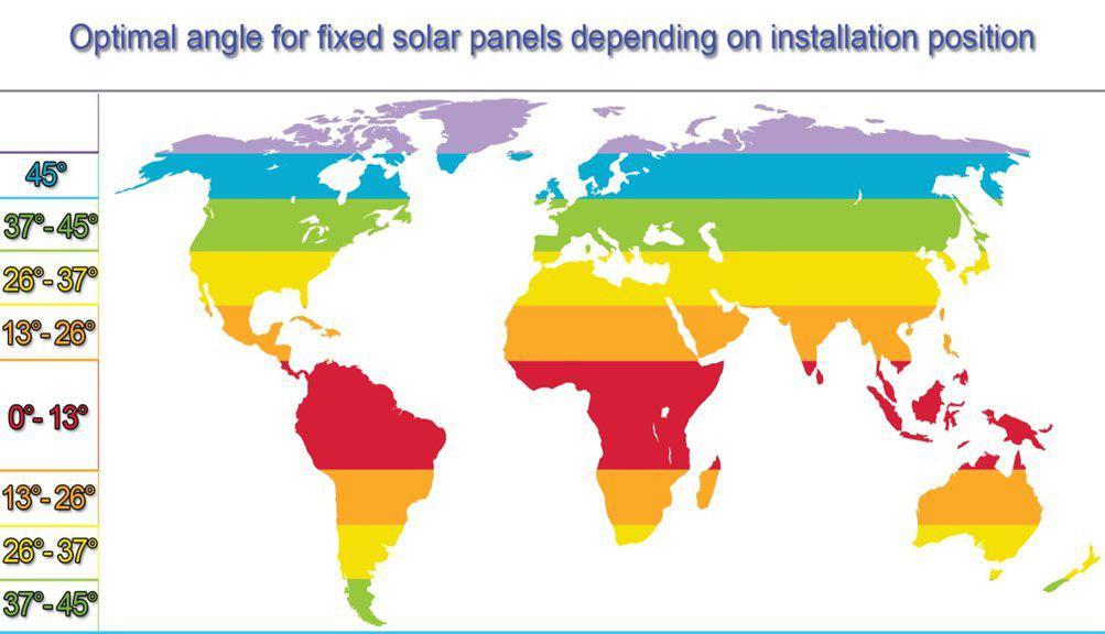 تعیین-زاویه-و-جهت-بهینه-برای-پنل-های-خورشیدی-ثابت