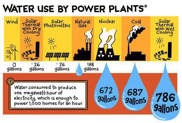 مصرف-آب-برای-تولید-یک-مگاوات-ساعت-برق-در-نیروگاه-های-مختلف