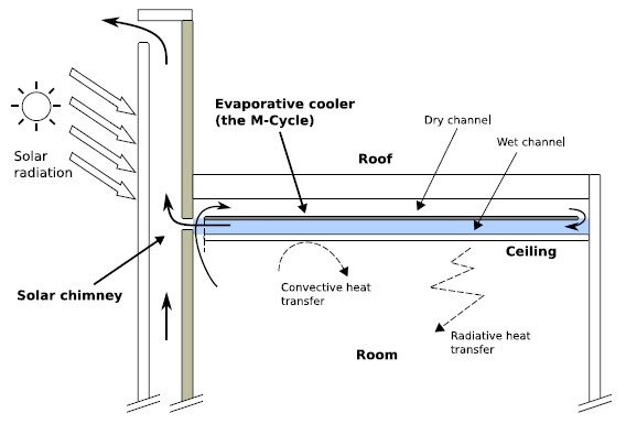 The cooling performance of a building integrated evaporative cooling system driven by solar energy