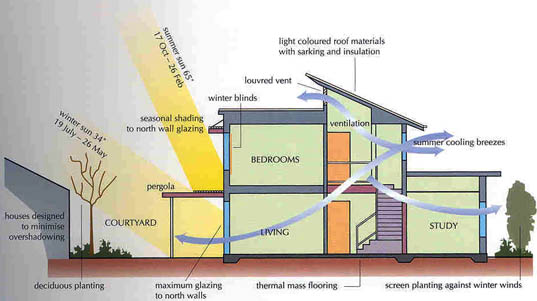 Energy efficient design of building A review